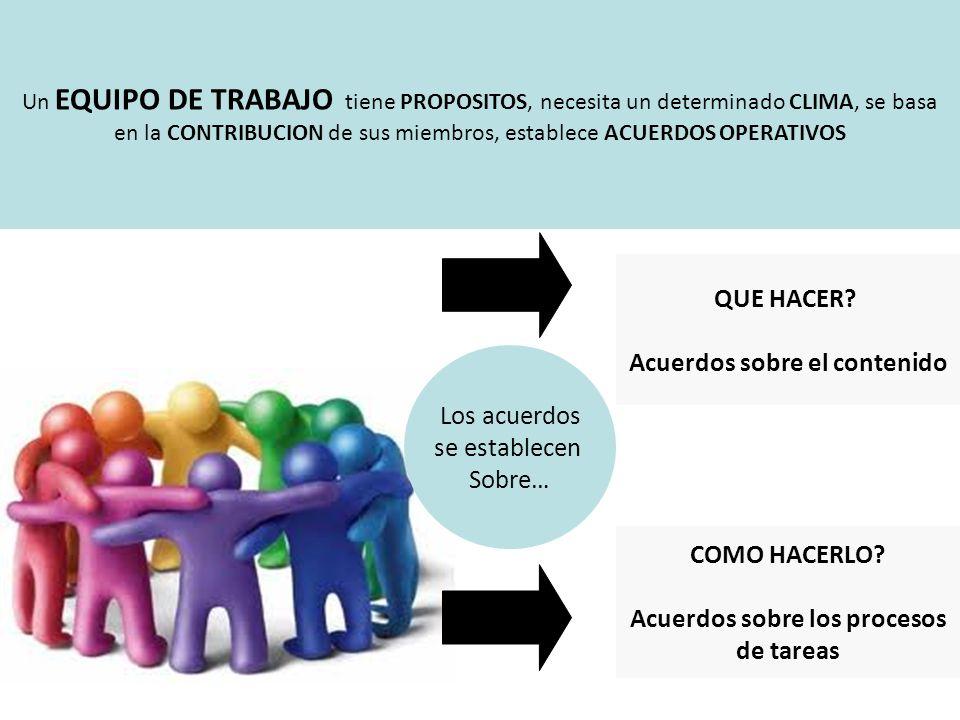 Un EQUIPO DE TRABAJO tiene PROPOSITOS, necesita un determinado CLIMA, se basa en la CONTRIBUCION de sus miembros, establece ACUERDOS OPERATIVOS QUE HACER.
