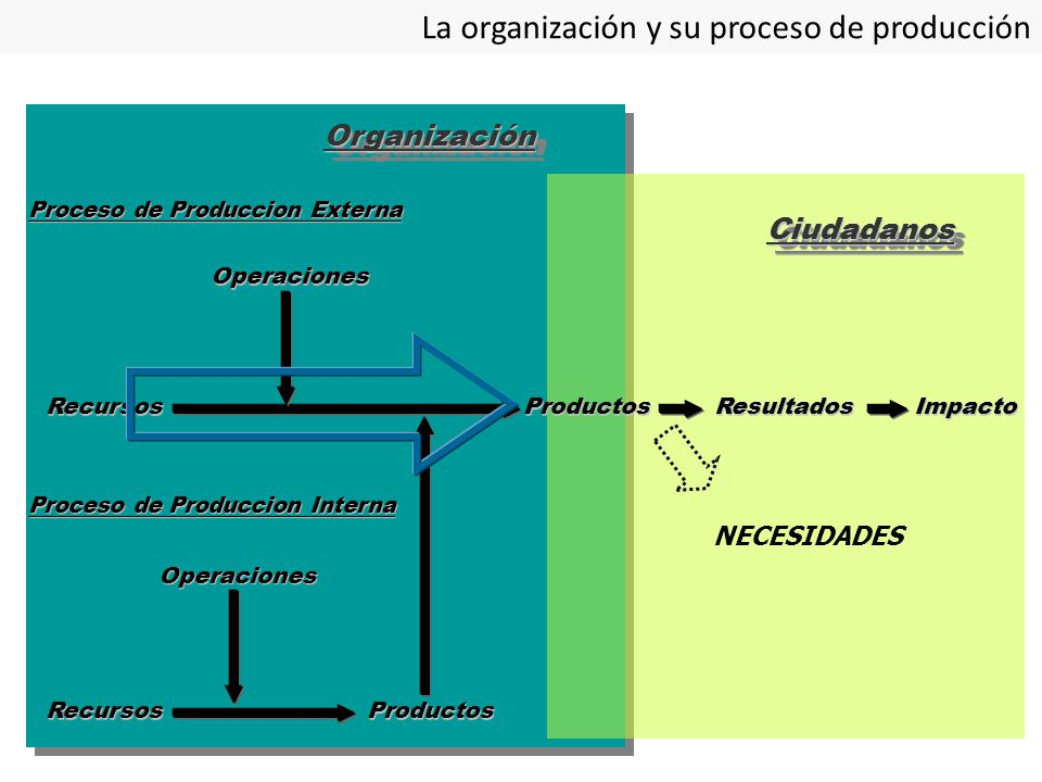EL RECURSO HUMANO Los RECURSOS HUMANOS son la Organización LA VIABILIZAN CONFIGURAN el tipo de GESTION