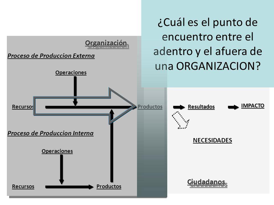 Proceso de Produccion Externa RecursosProductos Operaciones Proceso de Produccion Interna OrganizaciónOrganización RecursosProductosResultados Operaciones CiudadanosCiudadanos NECESIDADES ¿Cuál es el punto de encuentro entre el adentro y el afuera de una ORGANIZACION?IMPACTO