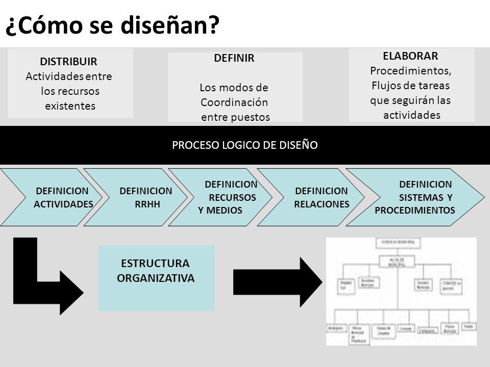 DISTRIBUIR Actividades entre los recursos existentes DEFINIR Los modos de Coordinación entre puestos ELABORAR Procedimientos, Flujos de tareas que seguirán las actividades PROCESO LOGICO DE DISEÑO DEFINICION ACTIVIDADES DEFINICION RRHH DEFINICION RECURSOS Y MEDIOS DEFINICION SISTEMAS Y PROCEDIMIENTOS DEFINICION RELACIONES ESTRUCTURA ORGANIZATIVA ¿Cómo se diseñan?