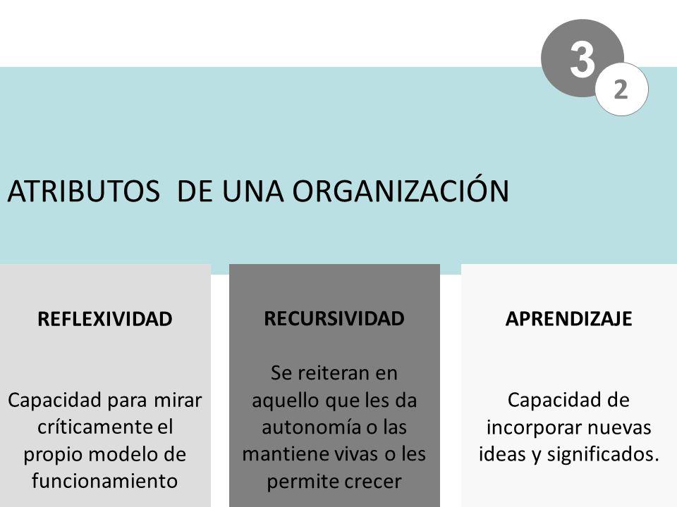 ATRIBUTOS DE UNA ORGANIZACIÓN 3 2 APRENDIZAJE Capacidad de incorporar nuevas ideas y significados.