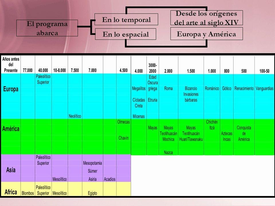 -Dado lo extenso del recorte espacio-temporal, se descartó el enfoque cronológico de cada período o tema.