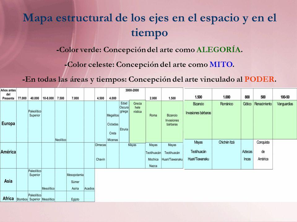 Marco teórico-pedagógico -Utilizamos el concepto de Historia como Construcción.