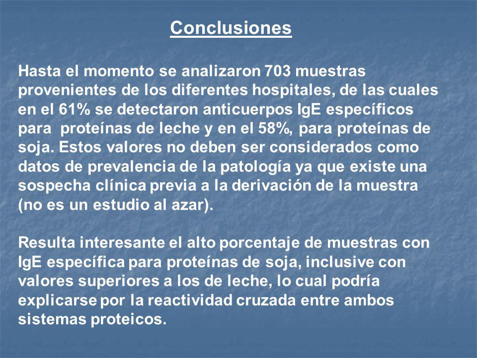 Conclusiones Hasta el momento se analizaron 703 muestras provenientes de los diferentes hospitales, de las cuales en el 61% se detectaron anticuerpos