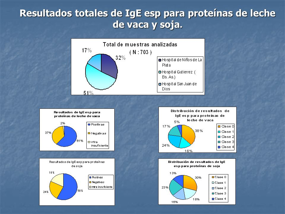 Conclusiones Hasta el momento se analizaron 703 muestras provenientes de los diferentes hospitales, de las cuales en el 61% se detectaron anticuerpos IgE específicos para proteínas de leche y en el 58%, para proteínas de soja.