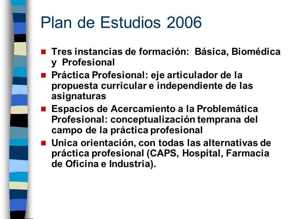 Plan de Estudios 2006 Tres instancias de formación: Básica, Biomédica y Profesional Práctica Profesional: eje articulador de la propuesta curricular e