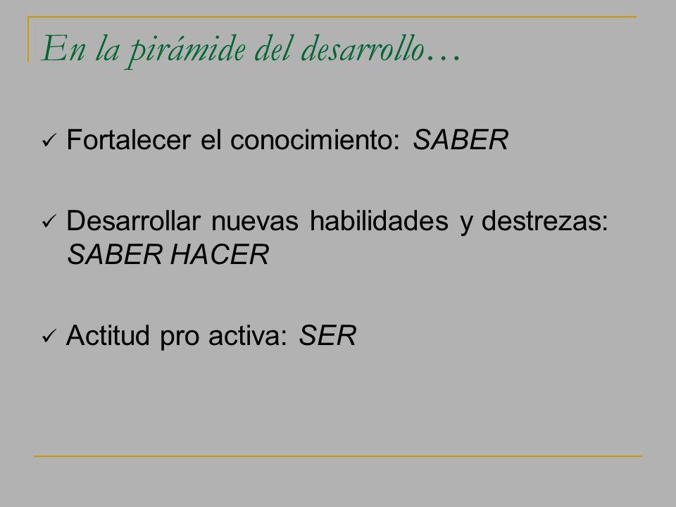 En la pirámide del desarrollo… Fortalecer el conocimiento: SABER Desarrollar nuevas habilidades y destrezas: SABER HACER Actitud pro activa: SER