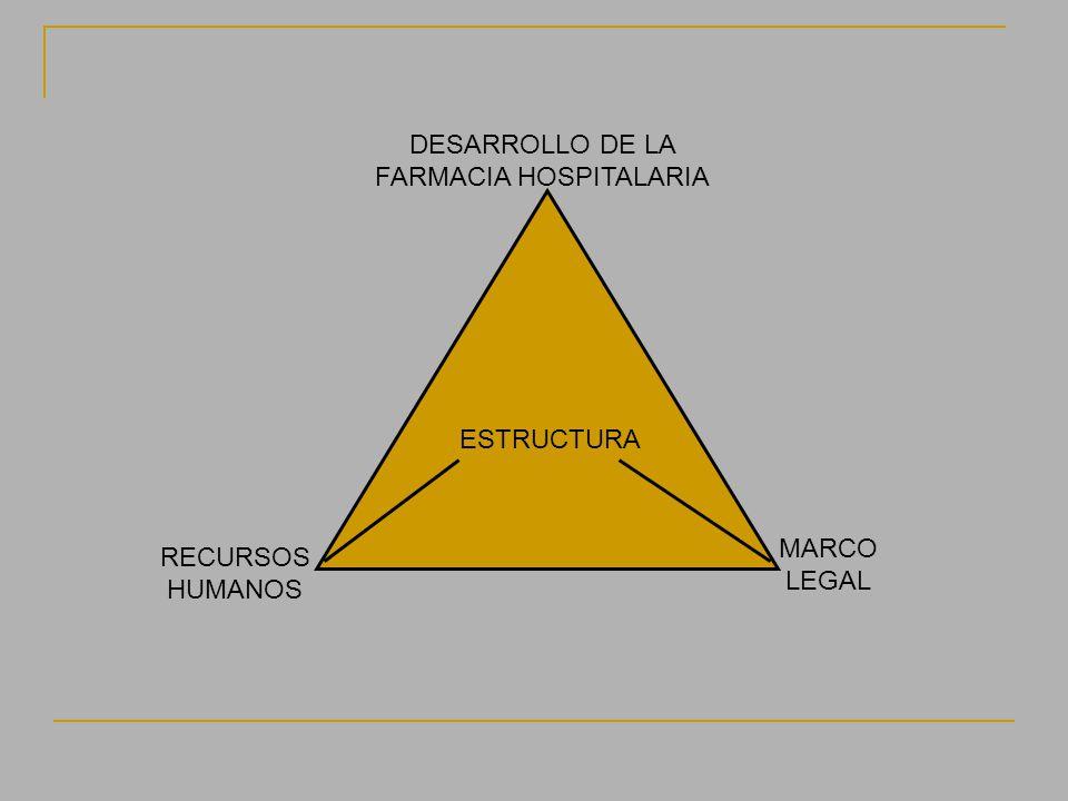 DESARROLLO DE LA FARMACIA HOSPITALARIA RECURSOS HUMANOS MARCO LEGAL ESTRUCTURA