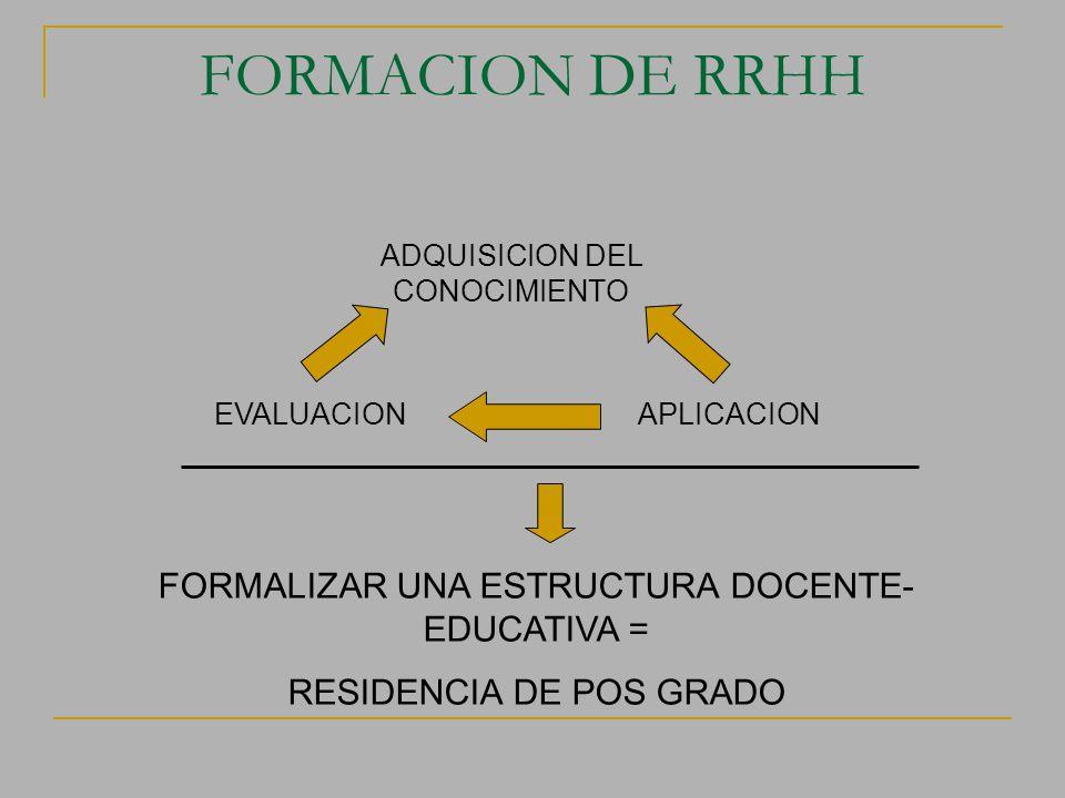FORMACION DE RRHH ADQUISICION DEL CONOCIMIENTO APLICACIONEVALUACION FORMALIZAR UNA ESTRUCTURA DOCENTE- EDUCATIVA = RESIDENCIA DE POS GRADO
