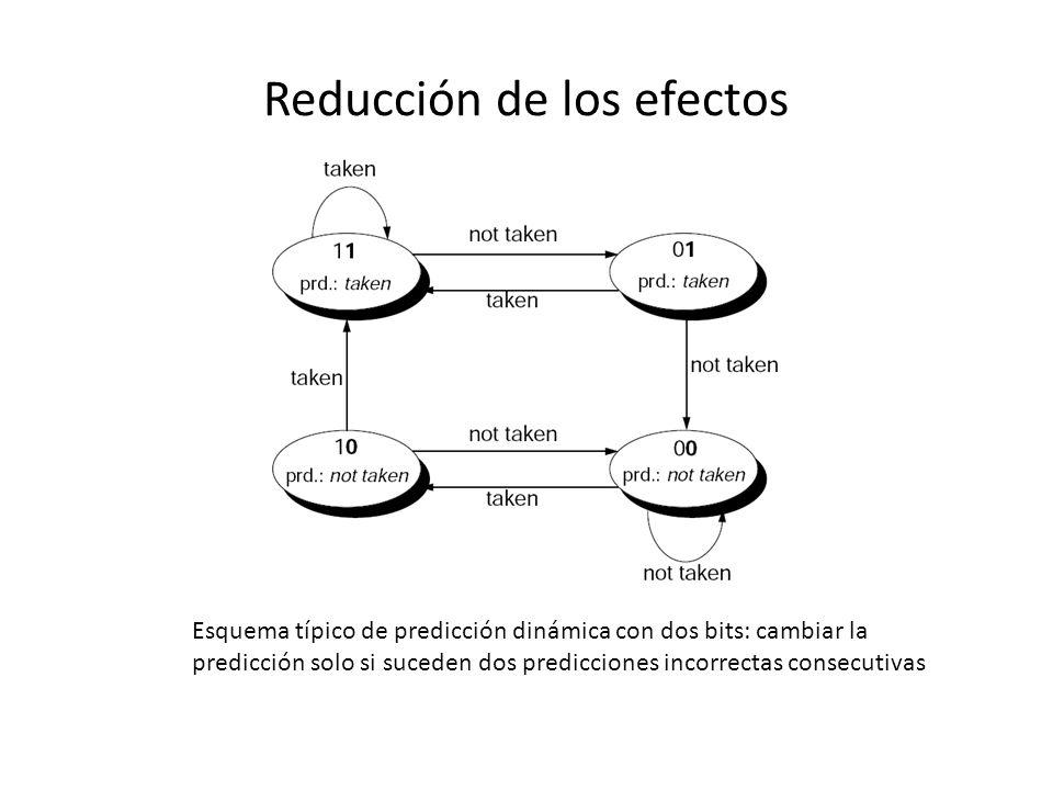 Reducción de los efectos Esquema típico de predicción dinámica con dos bits: cambiar la predicción solo si suceden dos predicciones incorrectas consec