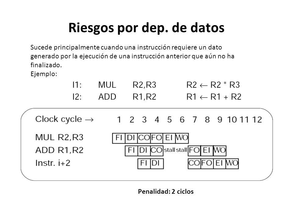 Riesgos por dep. de datos Sucede principalmente cuando una instrucción requiere un dato generado por la ejecución de una instrucción anterior que aún