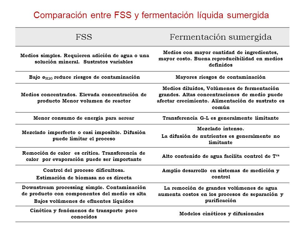 Comparación entre FSS y fermentación líquida sumergida FSSFermentación sumergida Medios simples.