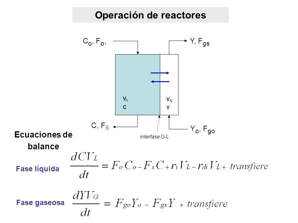 Operación de reactores Ecuaciones de balance interfase G-L C o, F o, C, F S VLCVLC Y o, F go Y, F gs VGYVGY Fase líquida Fase gaseosa