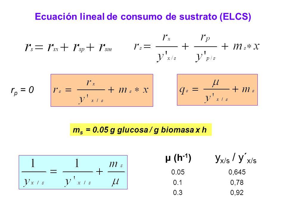Factores que afectan la velocidad de crecimiento (µ) Ecuación de Monod µ = f(S) membrana celular S ext E S int µ qsqs qiqi Temperatura pH ø H2O Composición del medio cultivo restricto cultivo irrestricto µ f(S) S (g/l) Ks = ug a mg/l