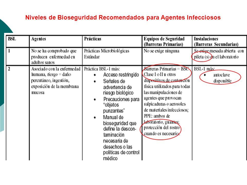 Niveles de Bioseguridad Recomendados para Agentes Infecciosos