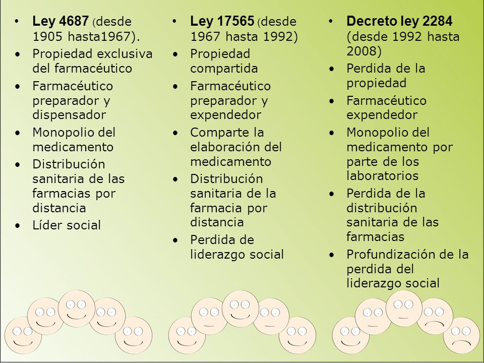 Ley 4687 ( desde 1905 hasta1967). Propiedad exclusiva del farmacéutico Farmacéutico preparador y dispensador Monopolio del medicamento Distribución sa