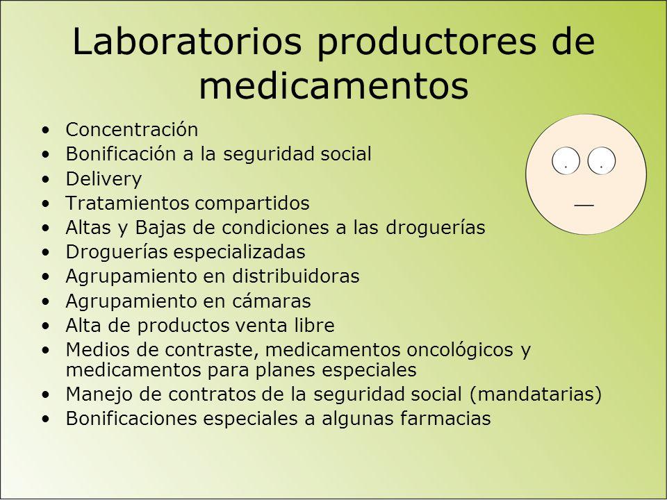 Laboratorios productores de medicamentos Concentración Bonificación a la seguridad social Delivery Tratamientos compartidos Altas y Bajas de condicion