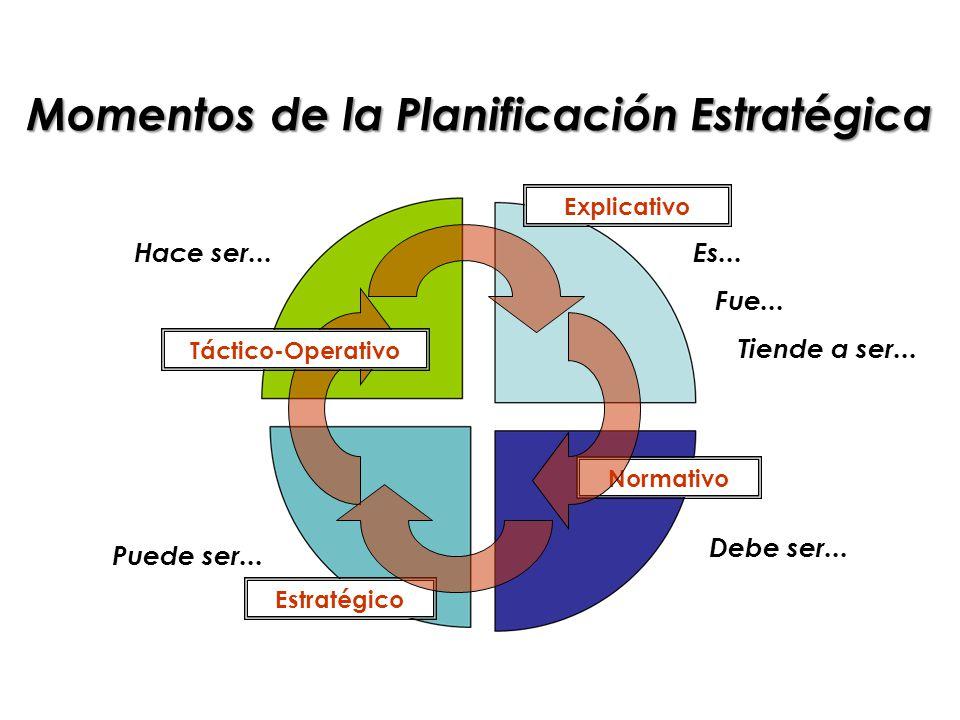 Momentos de la Planificación Estratégica Normativo Estratégico Explicativo Puede ser...