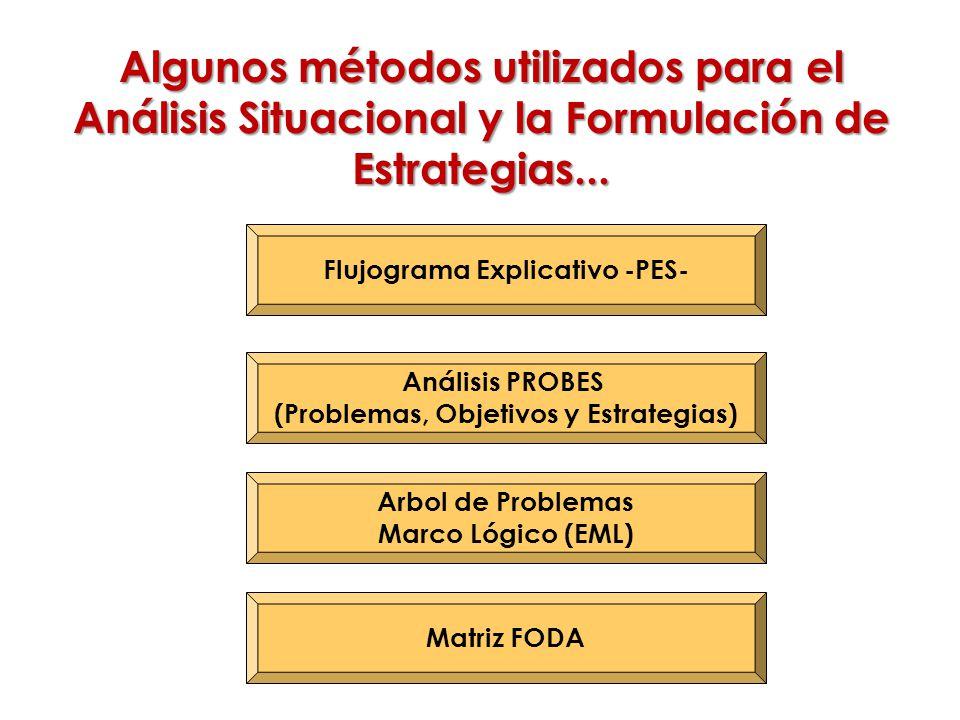Algunos métodos utilizados para el Análisis Situacional y la Formulación de Estrategias...