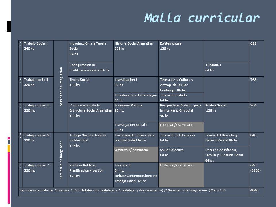 Malla curricular 1°1° Trabajo Social I 240 hs Seminario de Integración Introducción a la Teoría Social 64 hs Historia Social Argentina 128 hs Epistemo