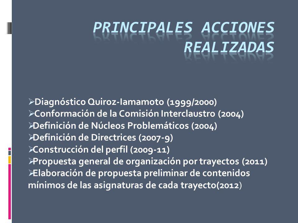 Diagnóstico Quiroz-Iamamoto (1999/2000) Conformación de la Comisión Interclaustro (2004) Definición de Núcleos Problemáticos (2004) Definición de Dire