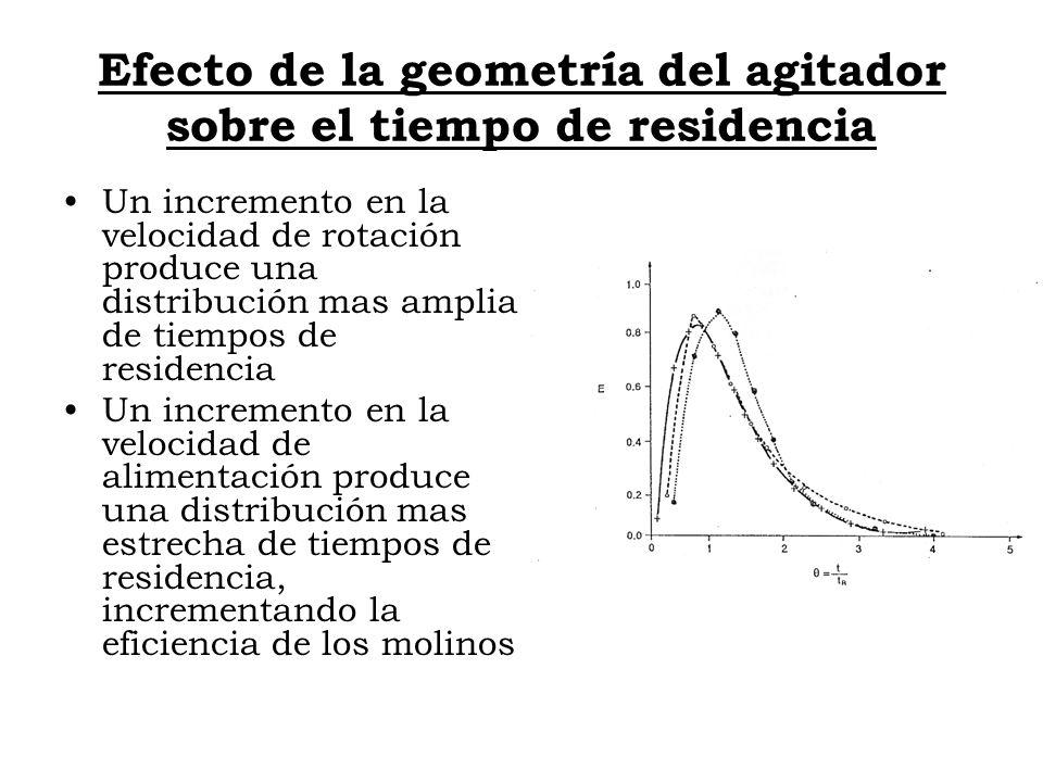 Efecto de la geometría del agitador sobre el tiempo de residencia Un incremento en la velocidad de rotación produce una distribución mas amplia de tie