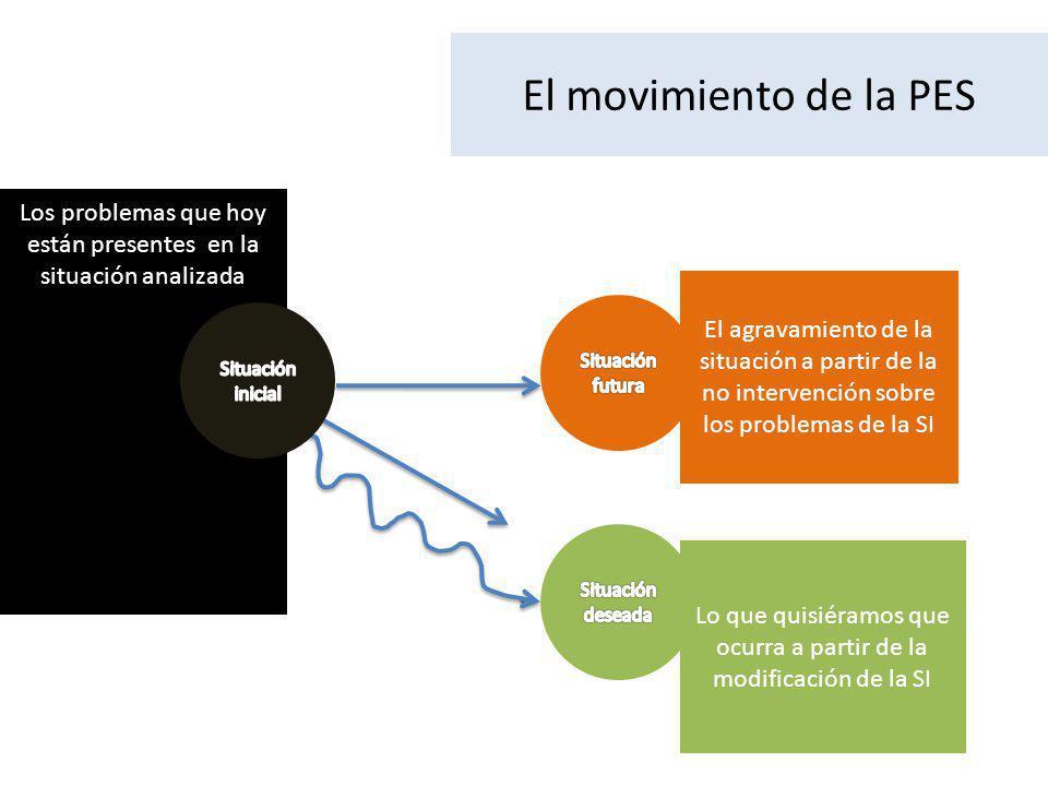 El movimiento de la PES Los problemas que hoy están presentes en la situación analizada Lo que quisiéramos que ocurra a partir de la modificación de la SI El agravamiento de la situación a partir de la no intervención sobre los problemas de la SI