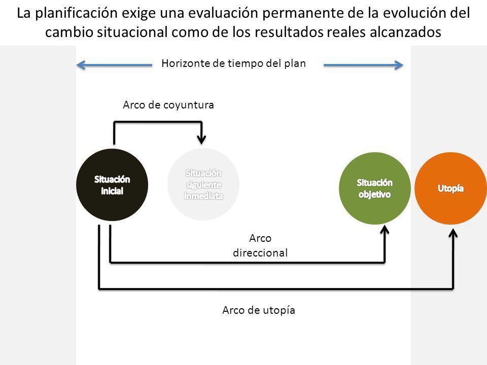 La planificación exige una evaluación permanente de la evolución del cambio situacional como de los resultados reales alcanzados Horizonte de tiempo del plan Arco direccional Arco de coyuntura Arco de utopía