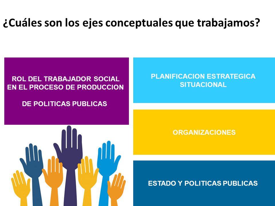 ¿Cuáles son los ejes conceptuales que trabajamos? ESTADO Y POLITICAS PUBLICAS ORGANIZACIONES PLANIFICACION ESTRATEGICA SITUACIONAL ROL DEL TRABAJADOR