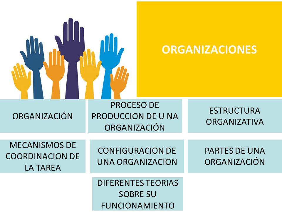 ORGANIZACIÓN PROCESO DE PRODUCCION DE U NA ORGANIZACIÓN ESTRUCTURA ORGANIZATIVA CONFIGURACION DE UNA ORGANIZACION PARTES DE UNA ORGANIZACIÓN MECANISMOS DE COORDINACION DE LA TAREA DIFERENTES TEORIAS SOBRE SU FUNCIONAMIENTO ORGANIZACIONES