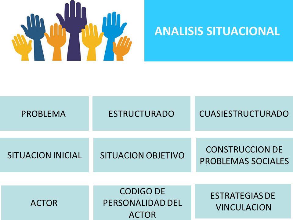 ESTRATEGIAS DE VINCULACION CODIGO DE PERSONALIDAD DEL ACTOR CUASIESTRUCTURADO SITUACION OBJETIVO CONSTRUCCION DE PROBLEMAS SOCIALES PROBLEMAESTRUCTURADO SITUACION INICIAL ACTOR ANALISIS SITUACIONAL