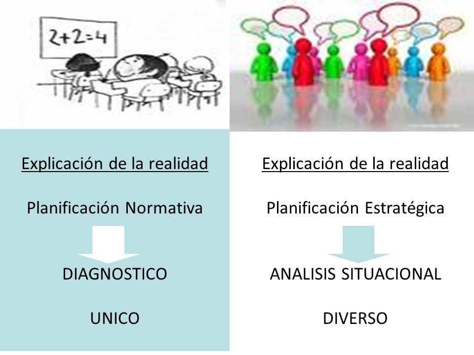 Explicación de la realidad Planificación Estratégica ANALISIS SITUACIONAL DIVERSO Explicación de la realidad Planificación Normativa DIAGNOSTICO UNICO