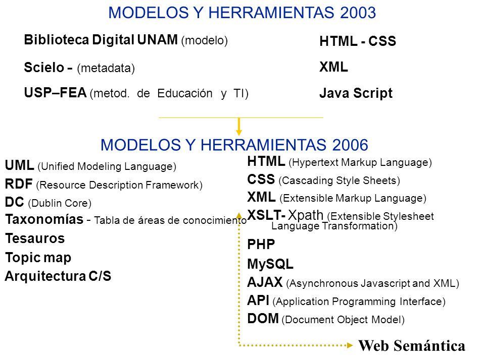 MODELOS Y HERRAMIENTAS 2003 MODELOS Y HERRAMIENTAS 2006 HTML - CSS XML Java Script Biblioteca Digital UNAM (modelo) Scielo - (metadata) USP–FEA (metod
