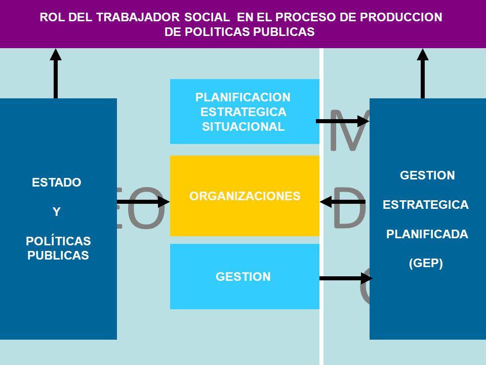 METO DOLO GIA TEORIA ESTADO Y POLÍTICAS PUBLICAS ORGANIZACIONES PLANIFICACION ESTRATEGICA SITUACIONAL ROL DEL TRABAJADOR SOCIAL EN EL PROCESO DE PRODU