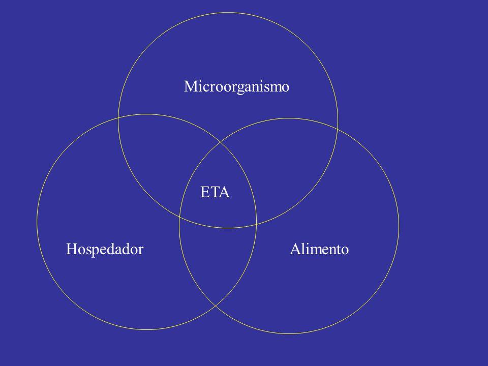 Microorganismo HospedadorAlimento ETA