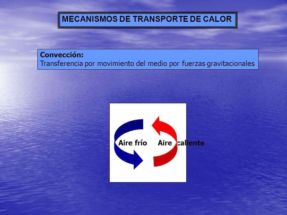 MECANISMOS DE TRANSPORTE DE CALOR Convección: Transferencia por movimiento del medio por fuerzas gravitacionales Aire frío Aire caliente