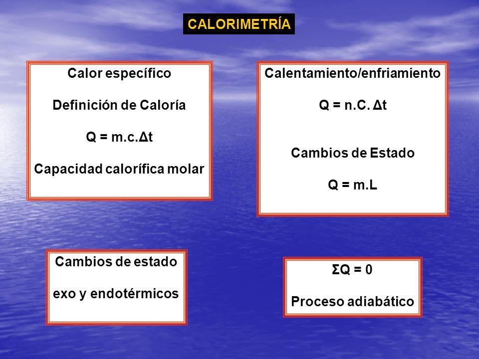Calor específico Definición de Caloría Q = m.c.Δt Capacidad calorífica molar Calentamiento/enfriamiento Q = n.C. Δt Cambios de Estado Q = m.L Cambios