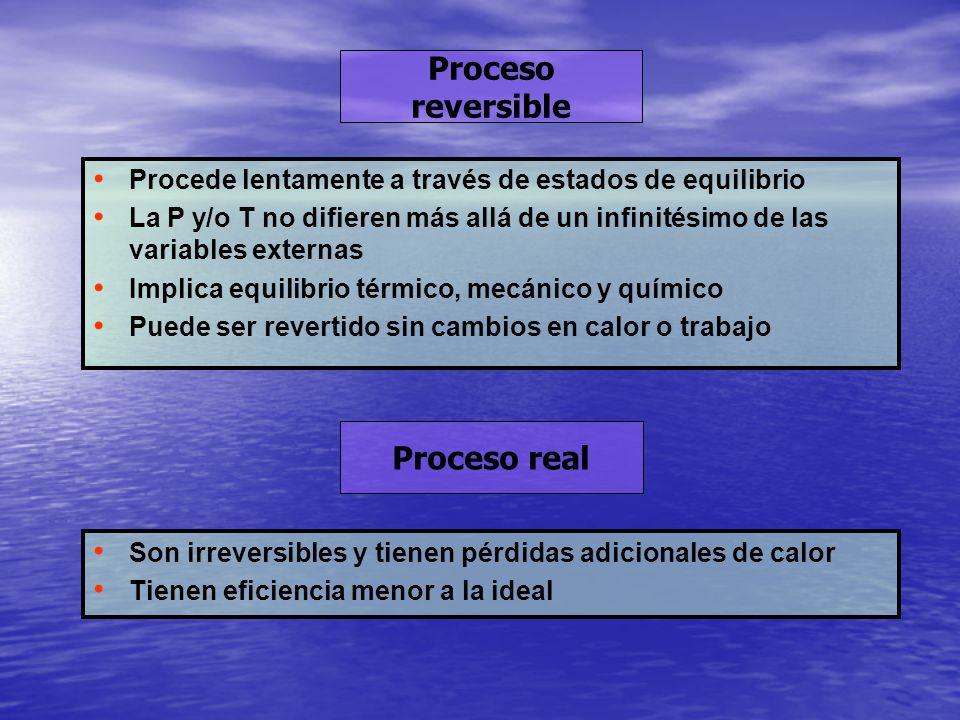 Proceso reversible Procede lentamente a través de estados de equilibrio La P y/o T no difieren más allá de un infinitésimo de las variables externas I
