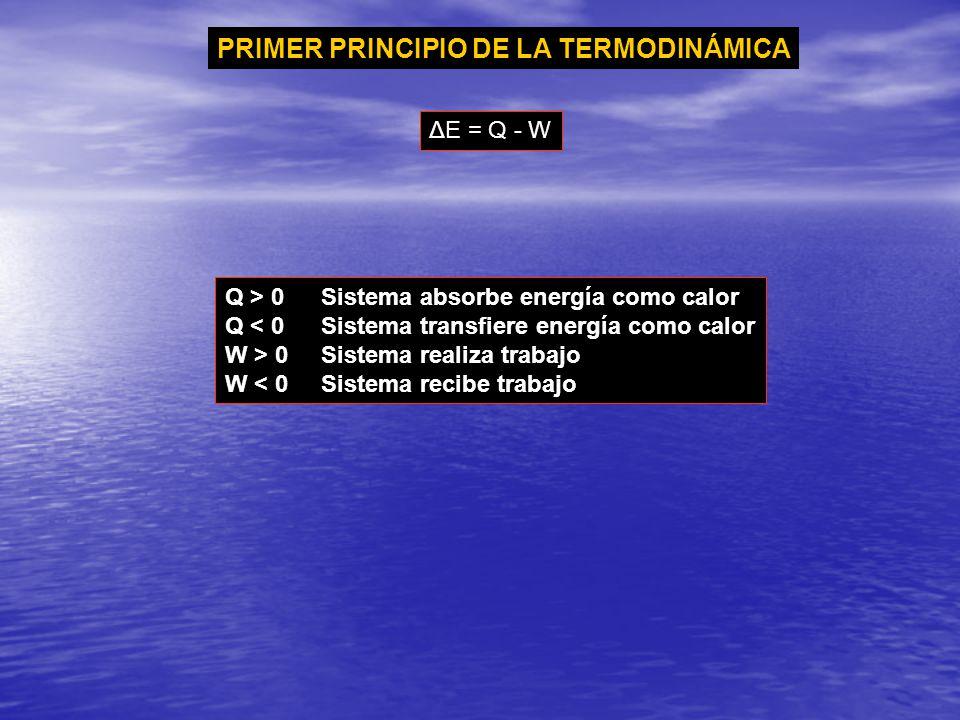 ΔE = Q - W PRIMER PRINCIPIO DE LA TERMODINÁMICA Q > 0Sistema absorbe energía como calor Q < 0Sistema transfiere energía como calor W > 0Sistema realiz