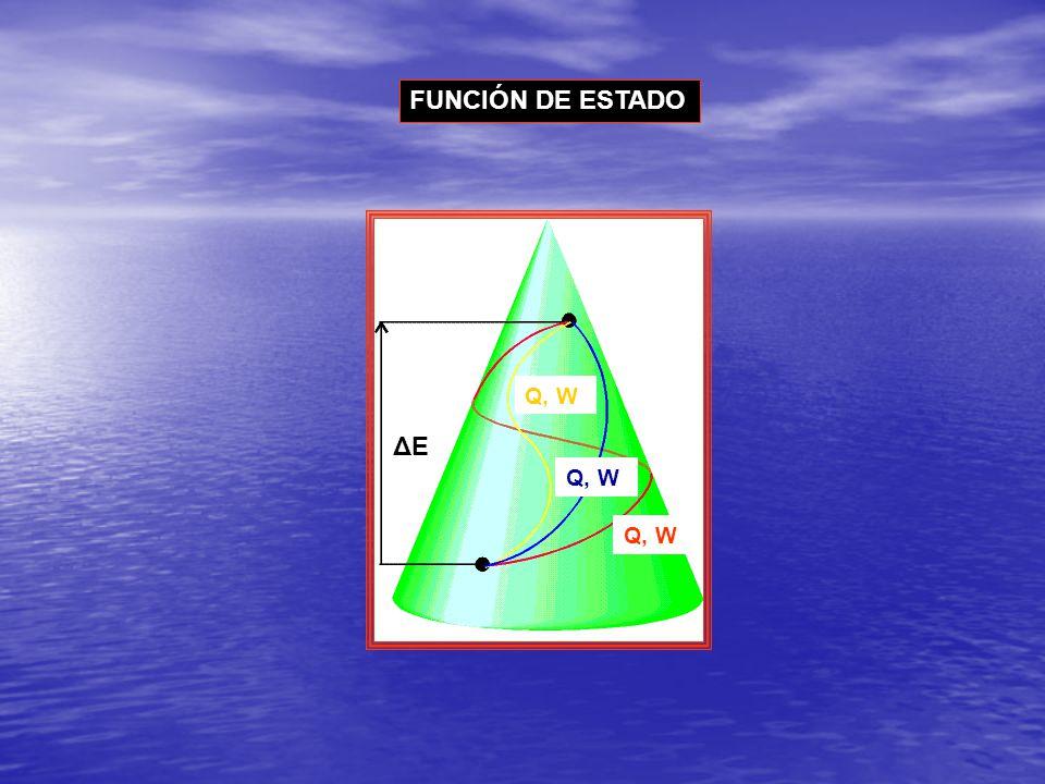 ΔEΔE Q, W FUNCIÓN DE ESTADO