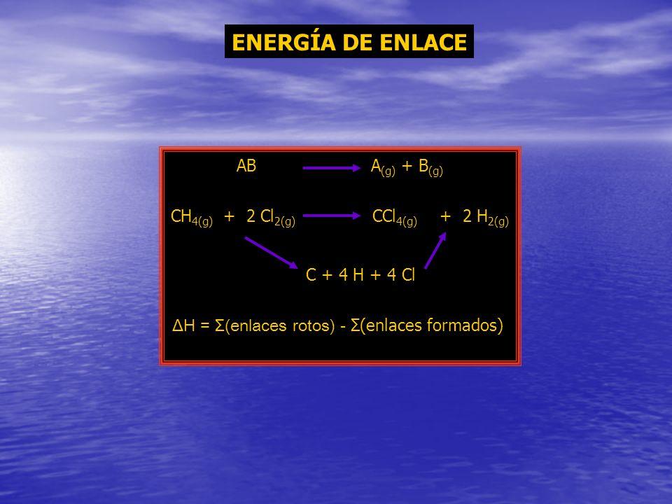 ENERGÍA DE ENLACE ABA (g) + B (g) CH 4(g) + 2 Cl 2(g) CCl 4(g) + 2 H 2(g) C + 4 H + 4 Cl ΔH = Σ(enlaces rotos) - Σ(enlaces formados)