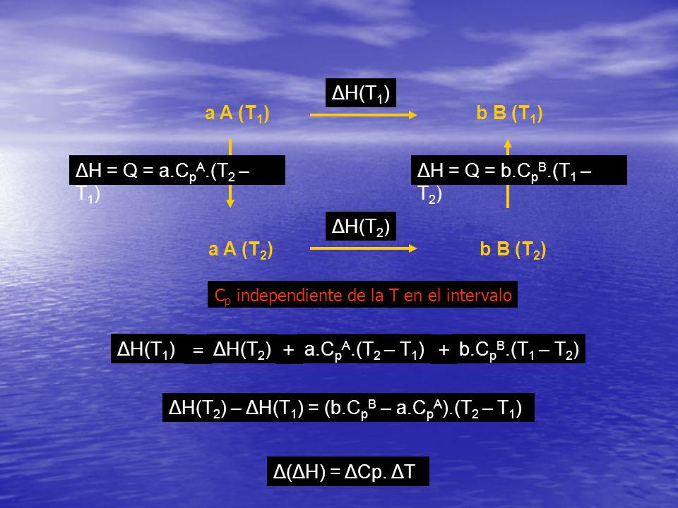 a A (T 1 )b B (T 1 ) ΔH(T 1 ) ΔH(T 2 ) ΔH = Q = a.C p A.(T 2 – T 1 ) ΔH = Q = b.C p B.(T 1 – T 2 ) ΔH(T 1 )ΔH(T 2 )a.C p A.(T 2 – T 1 )b.C p B.(T 1 –