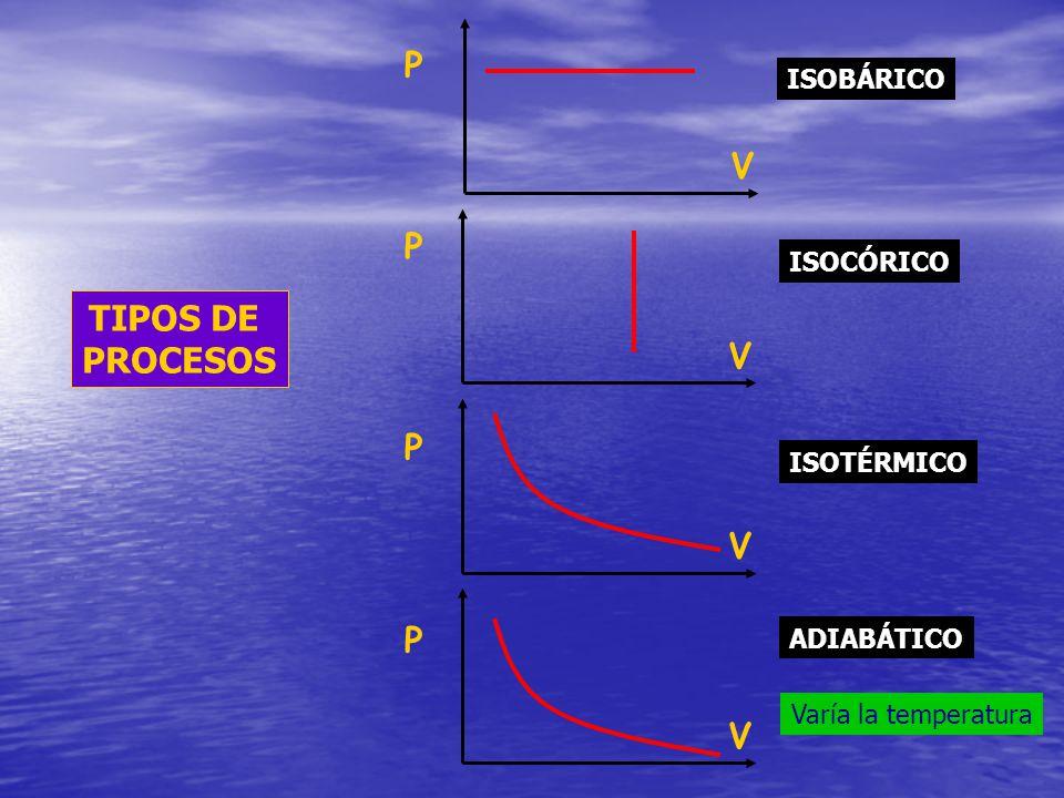 V V V V P P P P ISOBÁRICO ISOCÓRICO ISOTÉRMICO ADIABÁTICO Varía la temperatura TIPOS DE PROCESOS