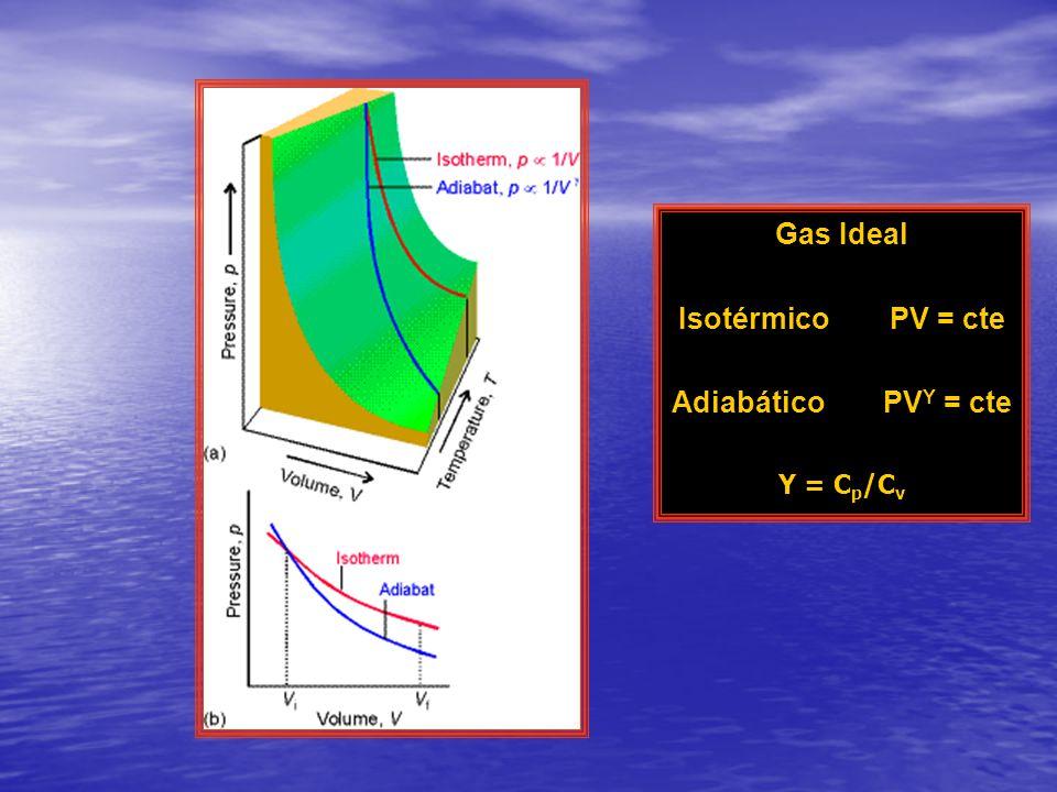 Gas Ideal Isotérmico PV = cte AdiabáticoPV Υ = cte Υ = C p /C v
