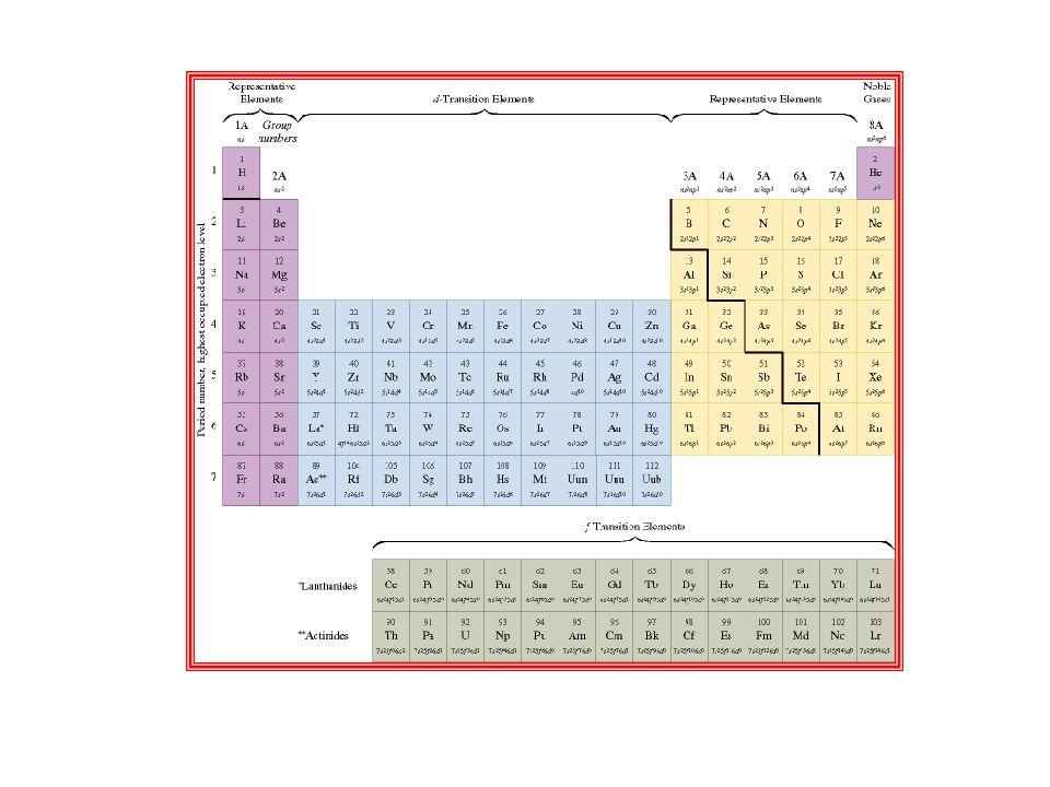 Excepciones a la regla del octeto Deficientes en electrones: BeCl 2, BCl 3 Radicales: NO 2 Expansión del octeto: PF 5, SF 6, SO 3, H 2 SO 4 (deben ser del 3er período en adelante con orbitales d de baja energía disponibles)