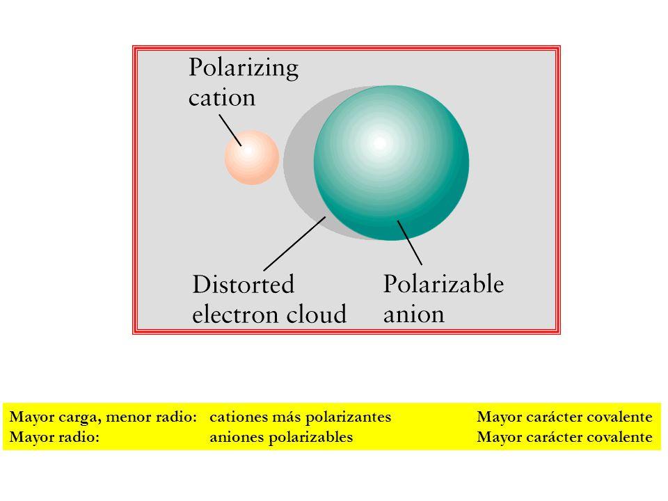 Mayor carga, menor radio:cationes más polarizantesMayor carácter covalente Mayor radio:aniones polarizablesMayor carácter covalente