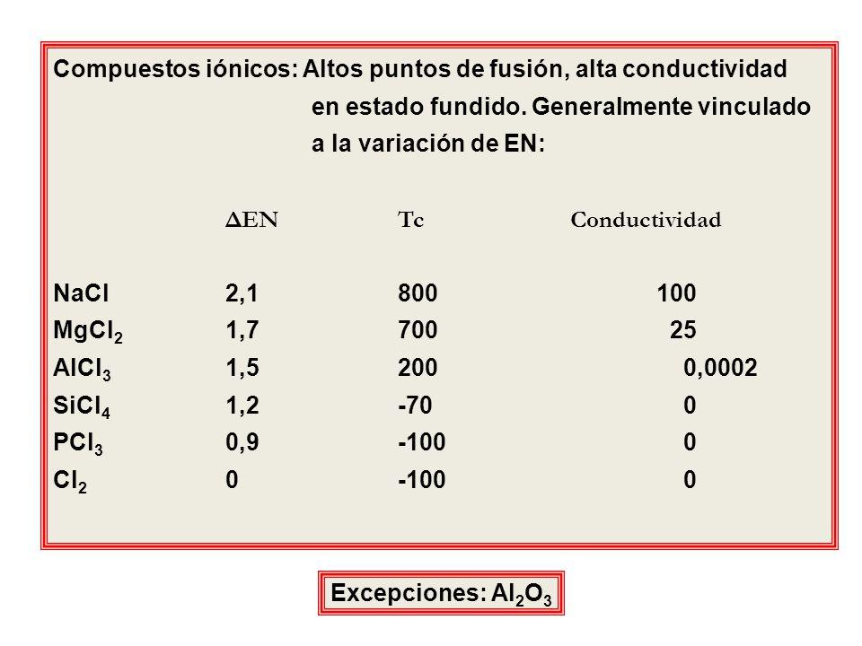 Compuestos iónicos: Altos puntos de fusión, alta conductividad en estado fundido. Generalmente vinculado a la variación de EN: ΔENTcConductividad NaCl