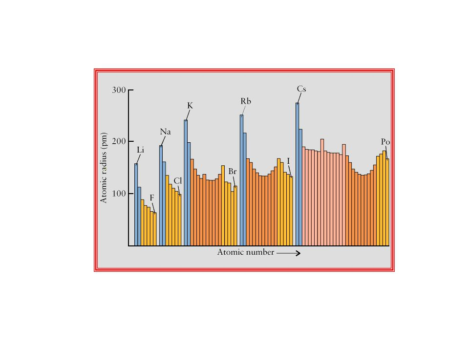 Regla del Octeto La estructura electrónica de los gases nobles parece particularmente estable Los átomos al combinarse tratan de adquirir la estructura del gas noble más cercano Alcanzan 8 electrones en el último nivel (salvo aquellos cercanos al He que terminan con 2) Los átomos de la izquierda pierden electrones mientras que los de la derecha los ganan