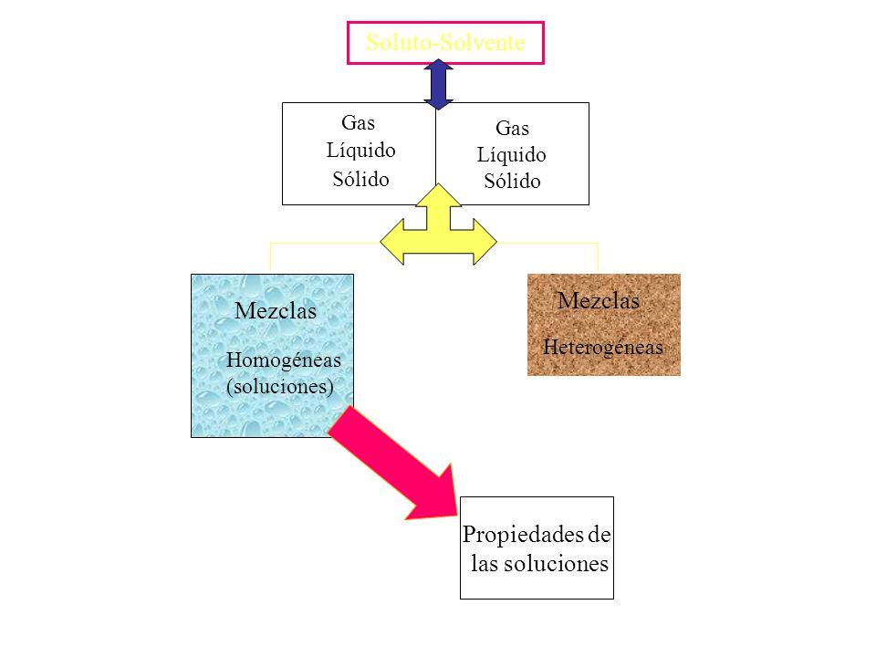 Gas Líquido Sólido Gas Líquido Sólido Mezclas Propiedades de las soluciones Mezclas Heterogéneas Homogéneas (soluciones) Soluto-Solvente