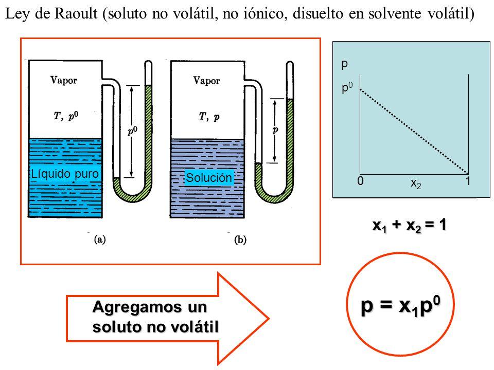 Ley de Raoult (soluto no volátil, no iónico, disuelto en solvente volátil) Agregamos un soluto no volátil p = x 1 p 0 x 1 + x 2 = 1 p p0p0 x2x2 01 Líquido puro Solución